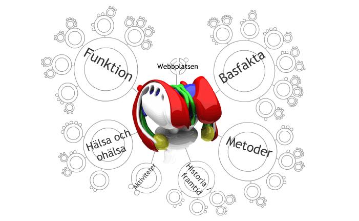 titelbild för arbetsmaterial om hjärnan