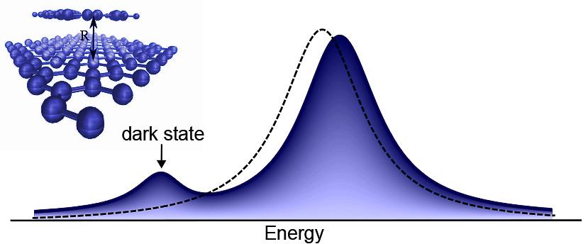 Chalmersforskarnas tar hjälp av mörka elektroniska tillstånd på nanosensorns yta för att påvisa gasmolekyler. När gasmolekyler finns i närheten av nanosensorn aktiveras dessa mörka elektroniska tillstånd och lyser upp. Därmed förändras det optiska fingeravtrycket helt och hållet och visar en ny kurva. Det går helt enkelt att se att molekylerna finns där. Bild: Maja Feierabend och Ermin Malic